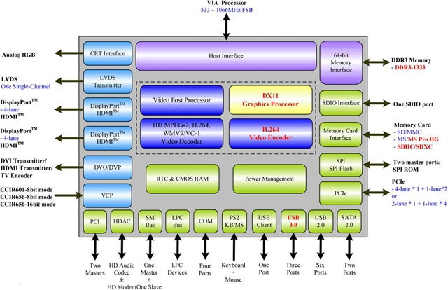 VIA_VX11_internal_block_diagram