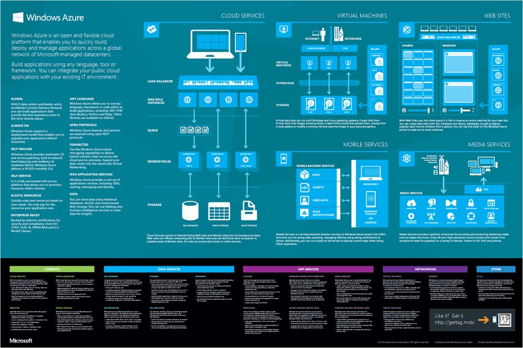Windows Embedded Compact « Experiencing the Cloud