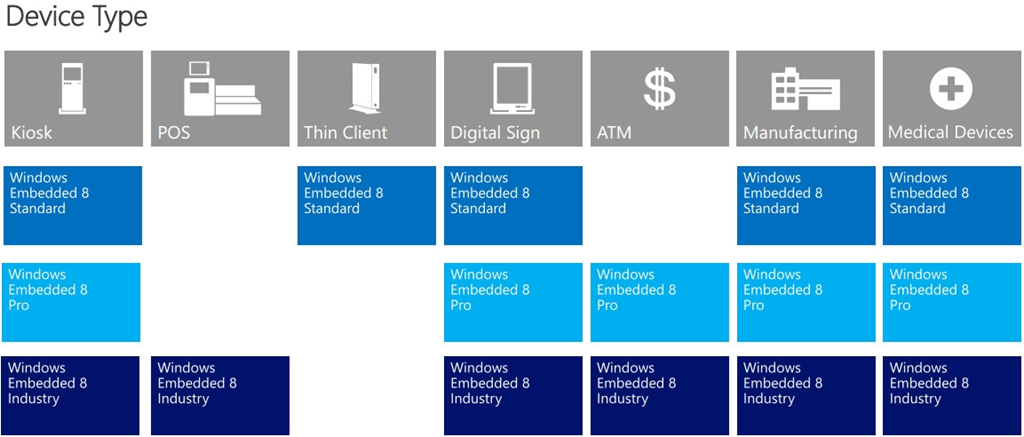 Windows Embedded is an enterprise business now, like the