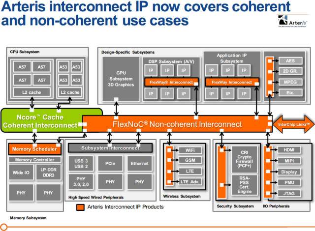 Arteris interconnect IP now covers coherent and non-coherent use cases -- May 2016