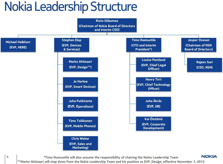 Microsoft organization chart template