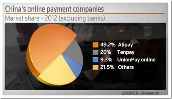 China's online payment companies -- 2012 market share - excluding banks