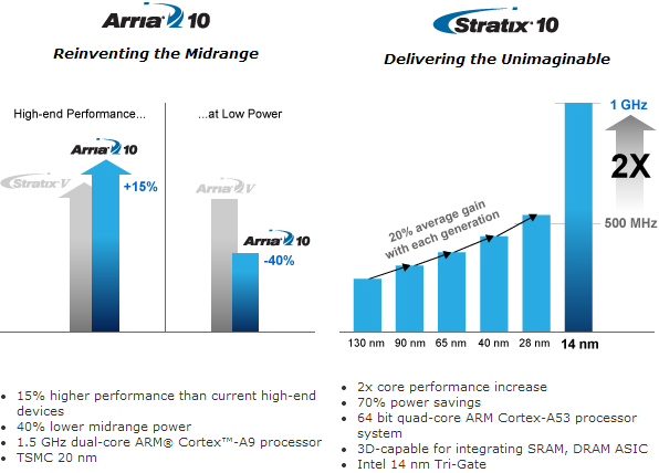 TSMC 20 nm 20SoC process « Experiencing the Cloud