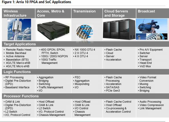 ARM Cortex-A53 « Experiencing the Cloud