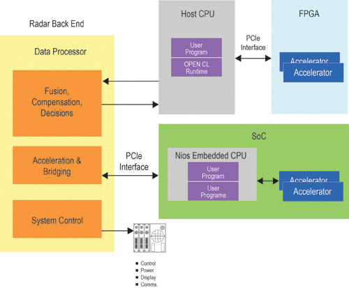 FPGA « Experiencing the Cloud