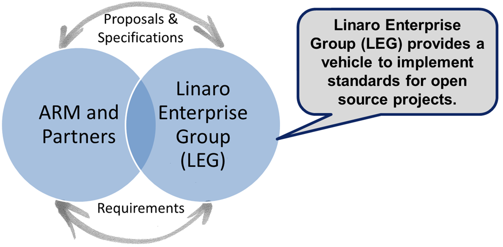 Linaro Enterprise Group « Experiencing the Cloud