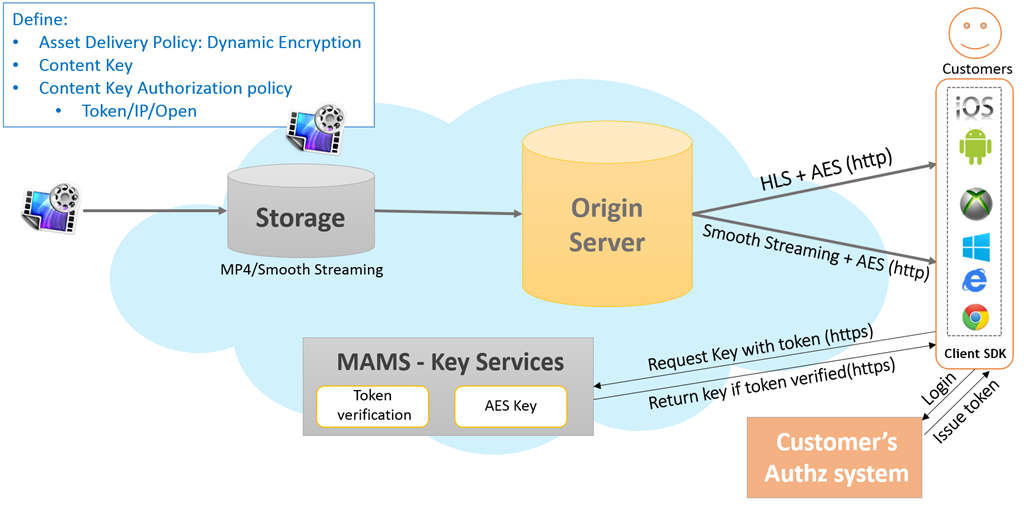 dynamic bitrate « Experiencing the Cloud