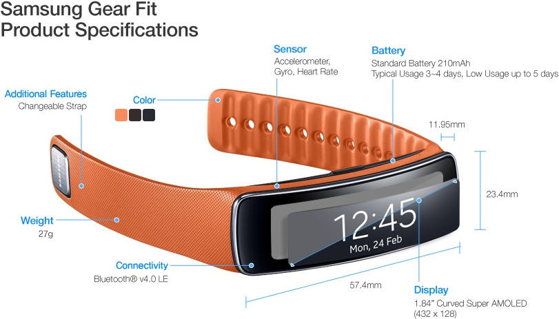 Samsung Gear Fit Is Beautiful Inside And Out Review: Wearables Trend And Supply Chain, Samsung Gear Fit As The