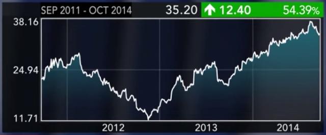 HP share price -- Sept 2011 - Oct 2014
