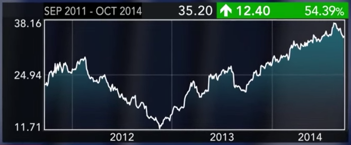 HP share price -- Sept 2011 - Oct 2014