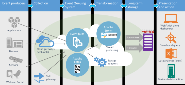 Introducing Apache Storm by Microsoft -- 15-Oct-2014