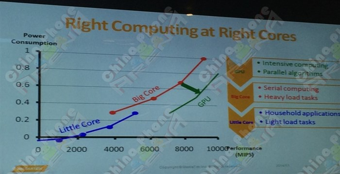 MediaTek big.LITTLE core approach which includes the GPU as well
