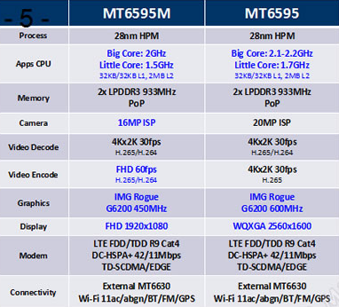 MediaTek MT6595 and MT6595M