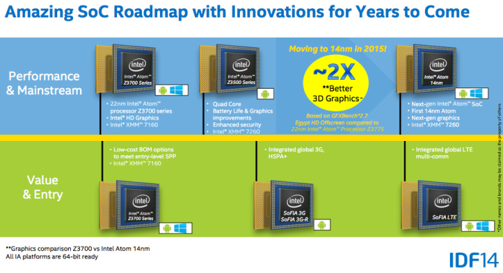 Cherry Trail - Amazing SoC Roadmap with Innovations for Years to Come from IDF 2014