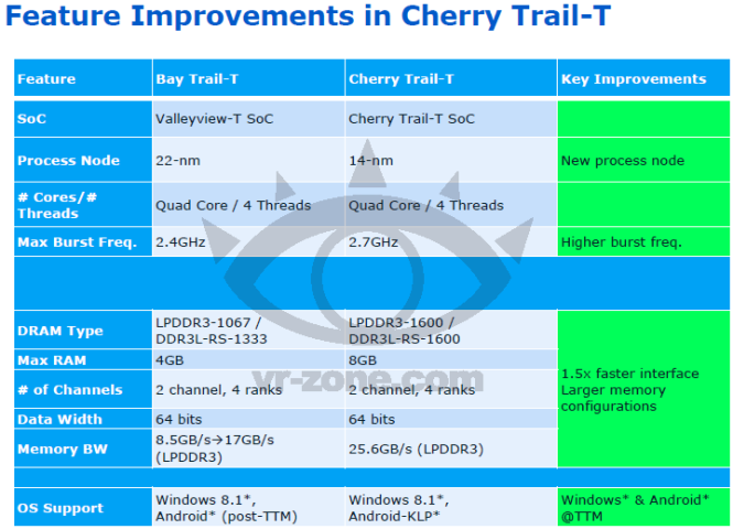 Feature Improvements in Cherry Trail-T -- 15-Nov-2013