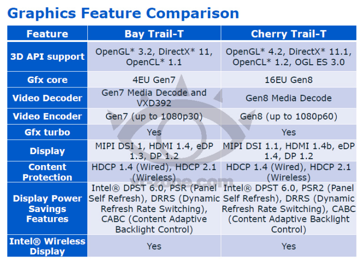 Graphics Feature Comparison Bay Trail-T vs. Cherry Trail-T