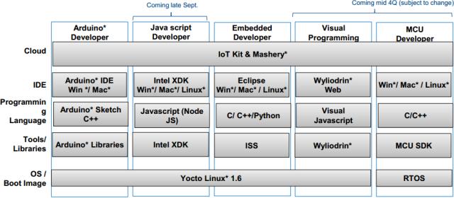 Intel Edison Developer Options -- 2014