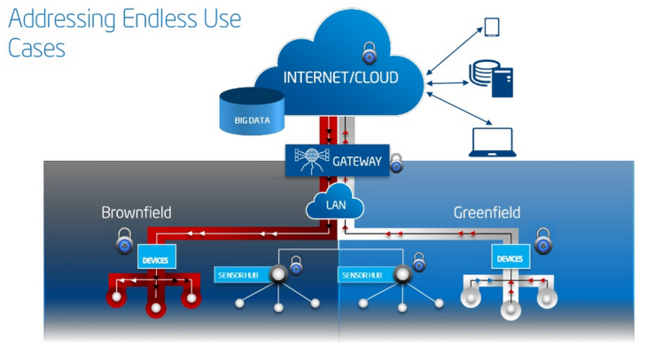 Intel IoT Gateway solution - 2014