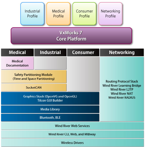 The additional parts of the VxWorks 7 portfolio -- April-2014