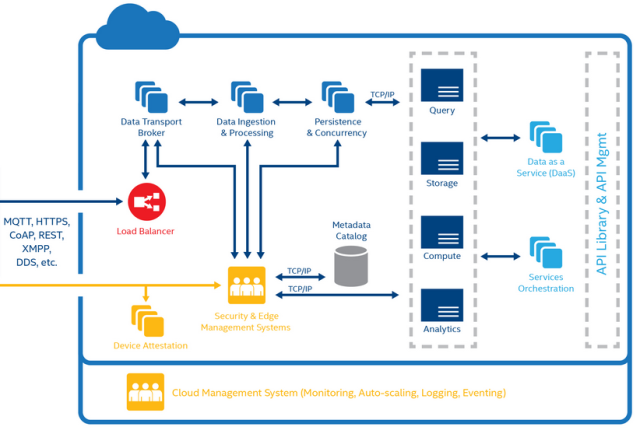 The Cloud Side of the Intel IoT Platform Solution -- 9-Dec-2014