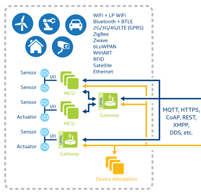 The Edge Devices side of the Intel IoT Platform Solution -- 9-Dec-2014