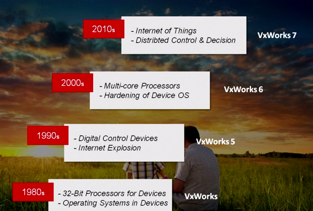 The Evolution of VxWorks RTOS -- August-2014