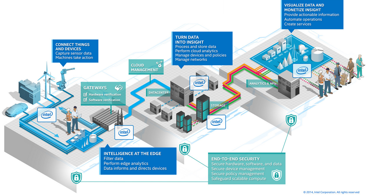 Wind River: Intel's core technology provider for IoT « Experiencing