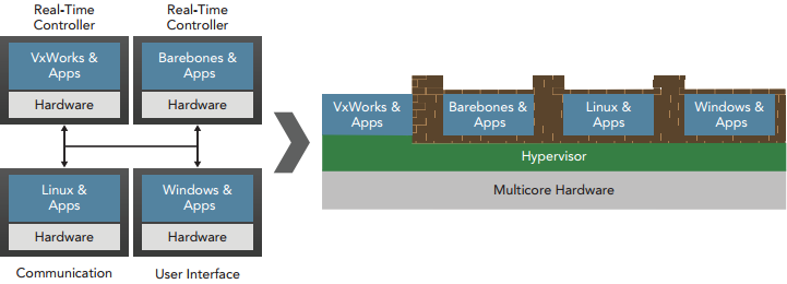 The Virtualization Profile for VxWorks 7 -- 14-July-2014