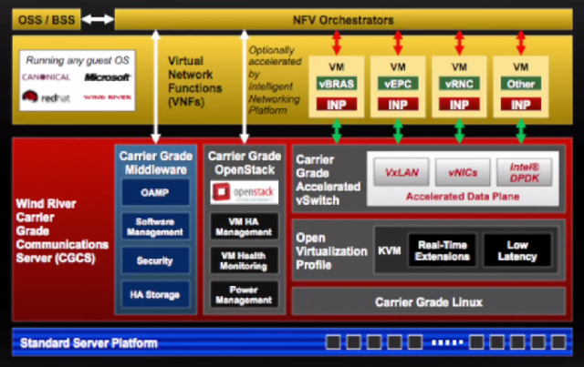 The Wind River Carrier Grade Communications Server Architecture -- 26-June-2014