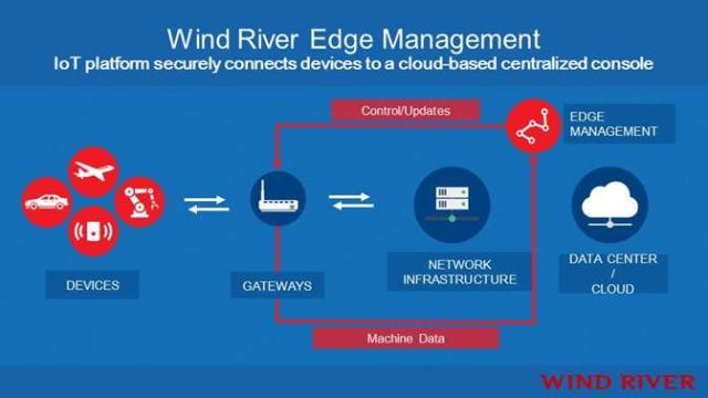 Wind River Edge Management slide -- 9-Dec-2014