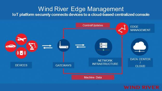 Wind River Edge Management slide -- 9-Dec-2014