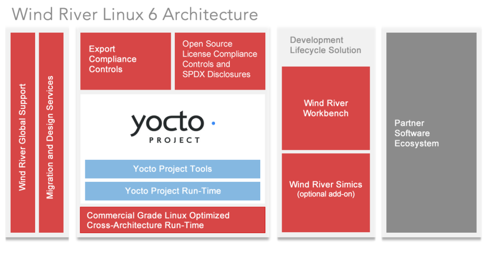 Wind River Linux Core Platform - Wind River Linux 6 Architecture -- 29-April-2014