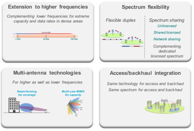 5G Technology areas -- Ericsson 24-11-2014