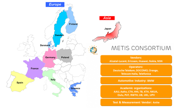 METIS 2020 EU co-funded research project by Ericsson et al. -- 2012-11-01 – 2015-04-30