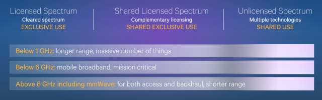 Qualcomm - 5G is a unified 5G design across spectrum types and bands -- 26-Nov-2014