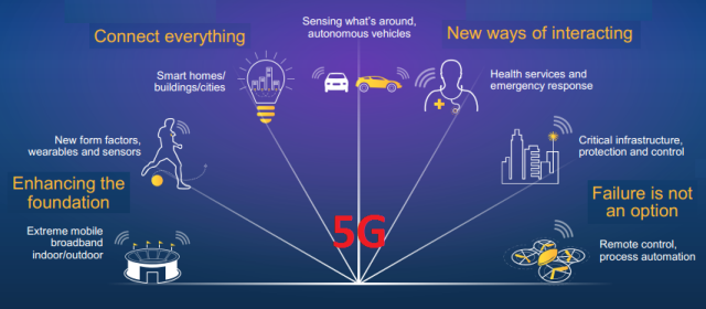 Qualcomm - 5G is not just a new generation but a new kind of network -- 26-Nov-2014