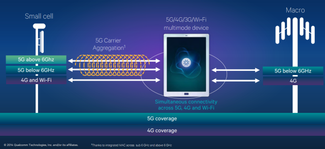 5G is providing simultaneous connectivity to leverage 4G investments