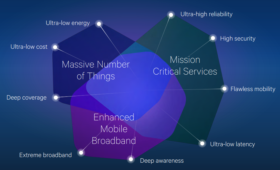 Qualcomm - 5G is scalable and adaptable across an extreme variation of use cases -- 26-Nov-2014