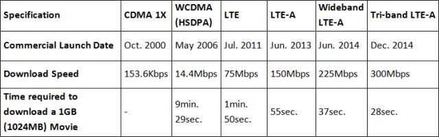 SK Telecom - Evolution of Mobile Telecommunications Services -- 29-Dec-2014