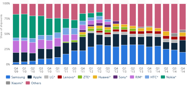Global market share held by leading smartphone vendors 4Q09-4Q14 by Statista