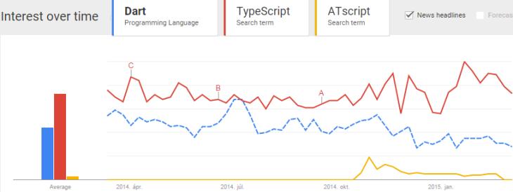 Interest over the last year - Dart-TypeScript-AtScript