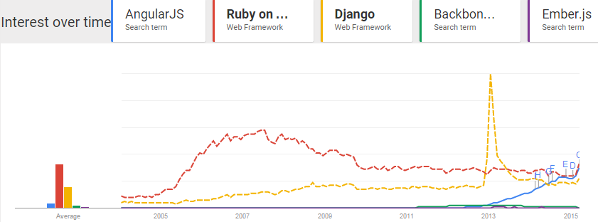 Interest since 2004 - AngularJS-Ruby on Rails-Django-Backbone.js-Ember