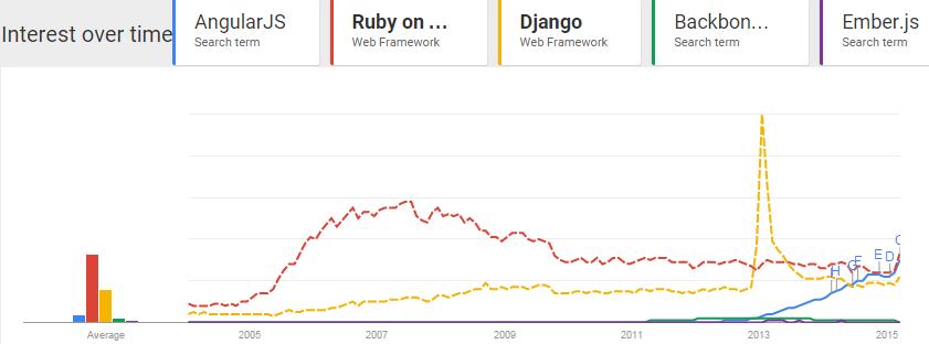 Interest since 2004 - AngularJS-Ruby on Rails-Django-Backbone.js-Ember