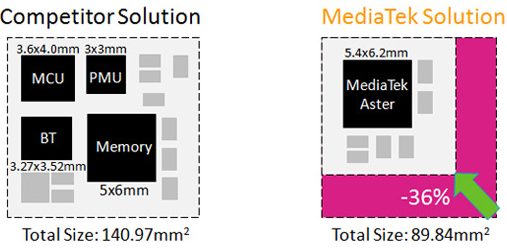 MediaTek Aster (MT2502) vs the competition