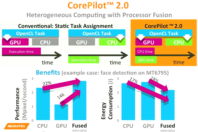MediaTek CorePilot 2.0 technology