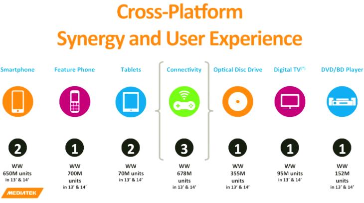 MediaTek Cross-Platform Synergy and User Experience
