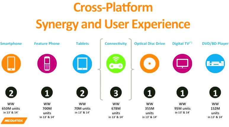 MediaTek Cross-Platform Synergy and User Experience