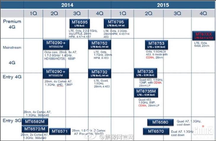 MediaTek leaked smartphone SoC roadmap -- Jan-2015
