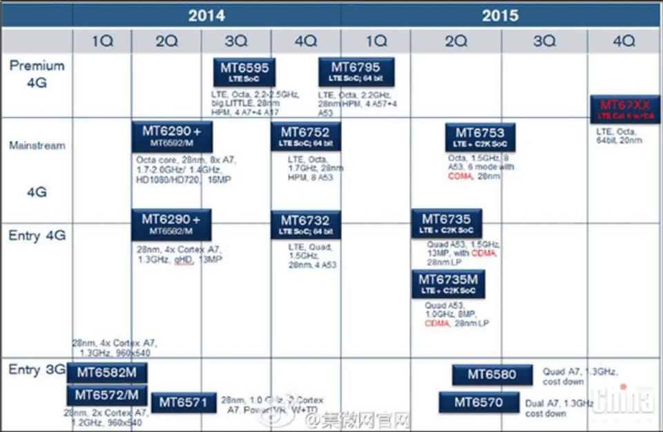MediaTek leaked smartphone SoC roadmap -- Jan-2015