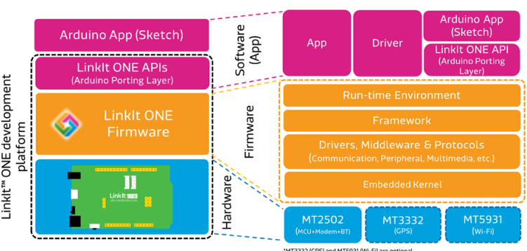 MediaTek LinkIt ONE architecture